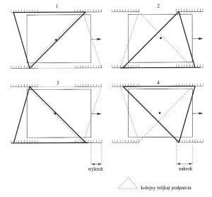 Rys. 7. Wielokąty podparcia przykładowego chodu robota czteronożnego [1].