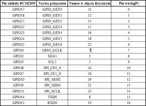 Zestawienie pinów listwy GPIO wraz z nazwami według wiringPi