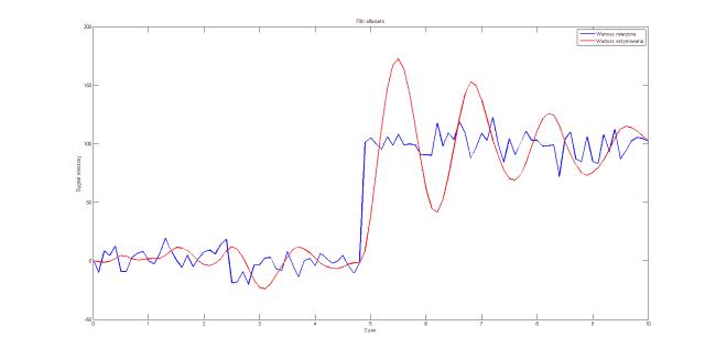 a=0.1 b=0.2