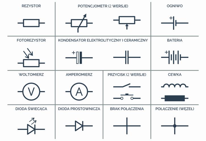 Tabela z symbolami najpopularniejszych elementów