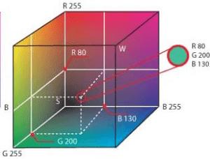 Przestrzenny model barw RGB