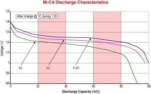 Rys.1.Charakterystyka rozładowania ogniwa NiCd [1].