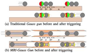 Medycyna – nanoboty łączą się w działo Gaussa
