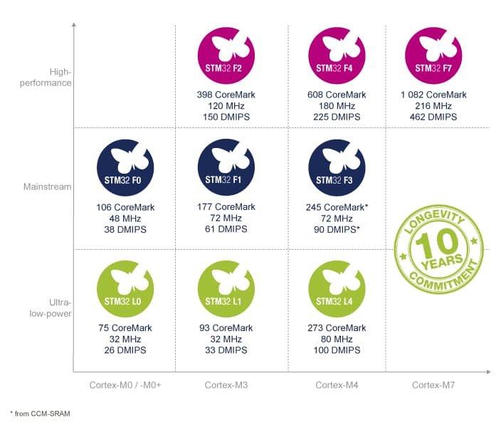 Porównanie wydajności rodzin STM32. Źródło: materiały prasowe STM32.