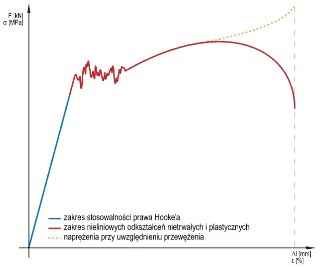 wm_2_wykres