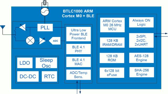BTLC1000_Block_Diagram