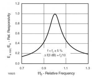 Zależność między czułością a częstotliwością fali nośnej