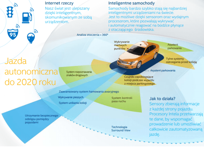 Intel_samochody