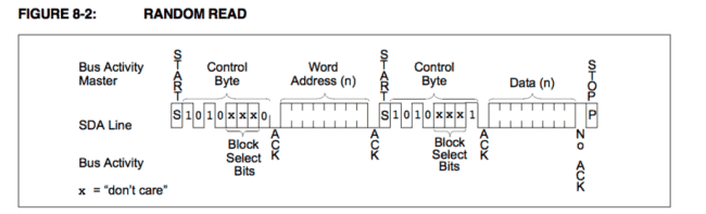 Sposób odczytu do pamięci EEPROM przez I2C.