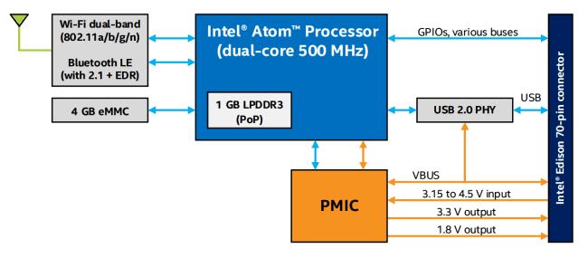 Diagram peryferiów Intel Edison. Źródło: dokumentacja techniczna.
