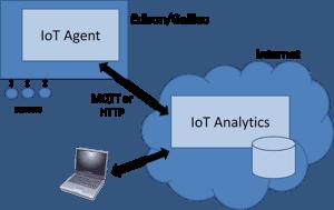 Iot_agent