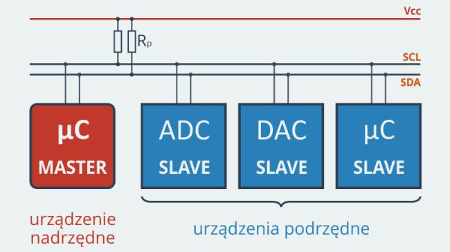 Magistrala I2C.