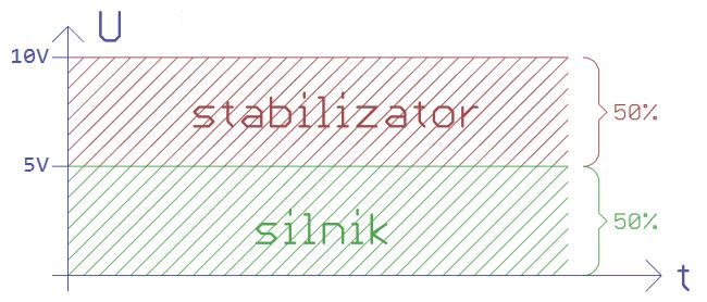 Rozkład napięć przy zasilaniu ze stabilizatora.