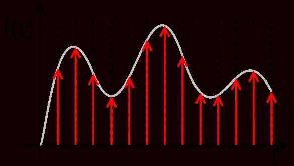 Graficzne przedstawienie procesu próbkowania https://pl.wikipedia.org/wiki/Pr%C3%B3bkowanie
