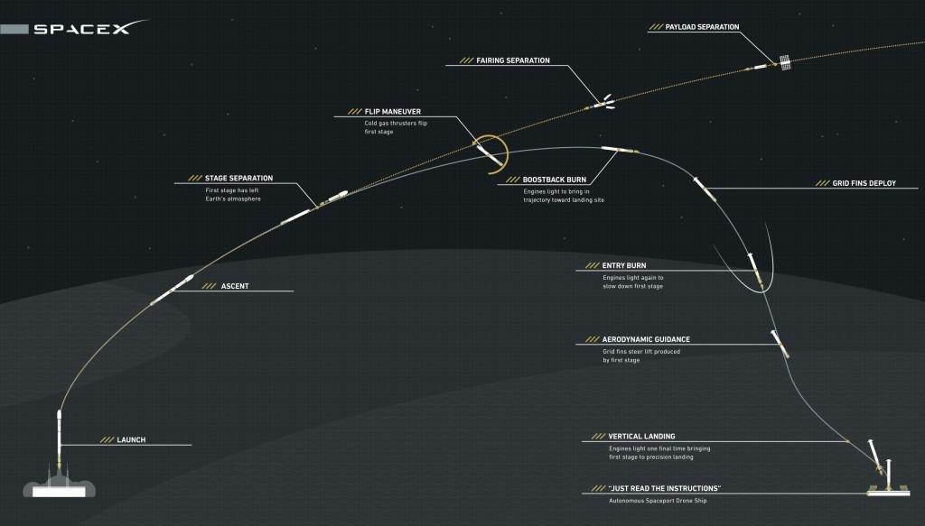 SpaceX_trajketoria