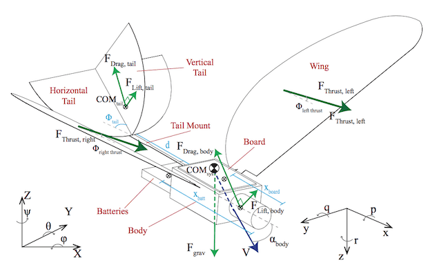Model FWMAV w 3D.