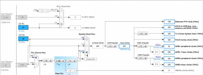 Magistrale mikrokontrolera skonfigurowane dla swoich maksymalnych wartości.