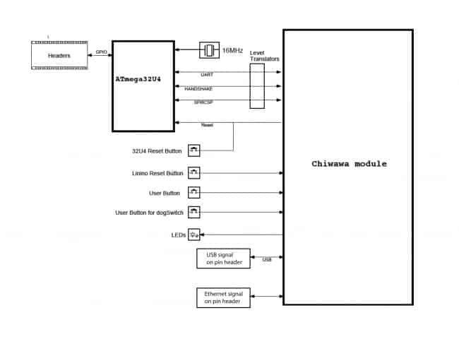 Architektura Arduino Industrial 101