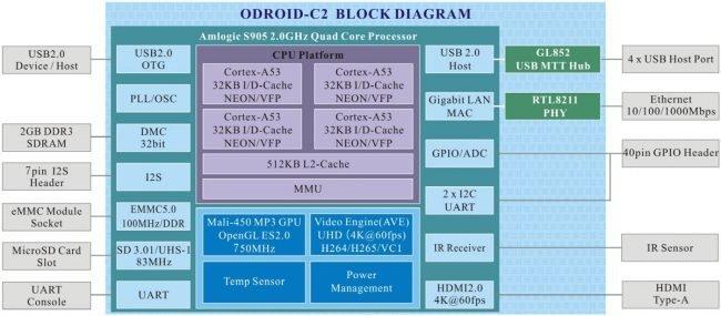 Rysunek 4. Odroid C2 - schemat blokowy.