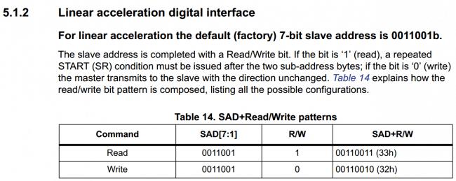 Fragment dokumentacji układu LSM303DLHC dotyczący adresu urządzenia w magistrali I2C