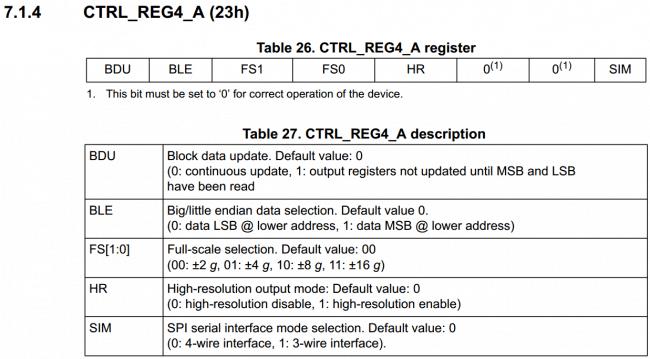 Rejestr konfiguracyjny akcelerometru zawierający informacje o maksymalnej wartości mierzonego przyspieszenia