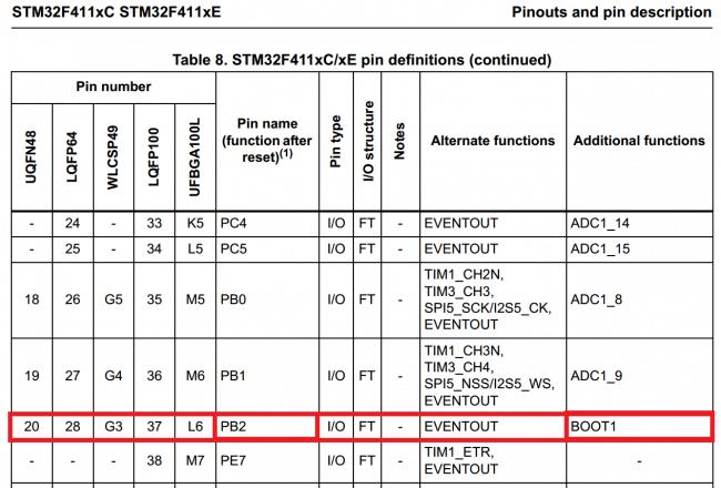 BOOT1 jako dodatkowa funkcjonalność pinu PB2