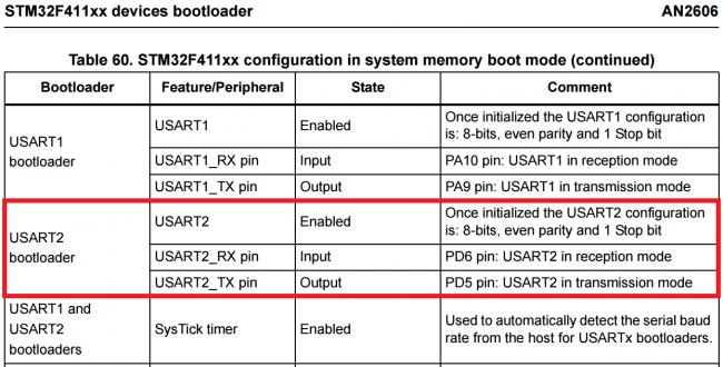 Tabela przedstawiająca konfiguracje USART1 oraz USART2 dla bootloadera