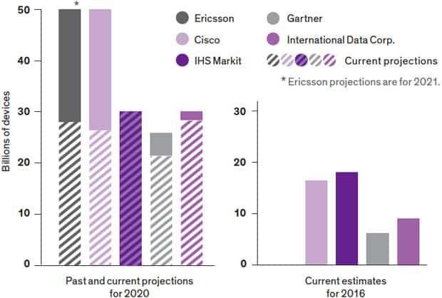 Poprzednie i aktualne prognozy różnych firm dotyczące liczby urządzeń połączonych z Internetem Rzeczy w 2020 roku. Gartner i International Data Corp. nie wliczają smartfonów, tabletów i laptopów.