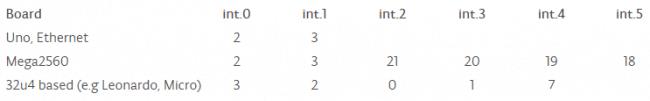 Numeracja przerwań w Arduino.