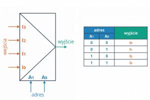 Multiplekser i adresacja – zasada ogólna.
