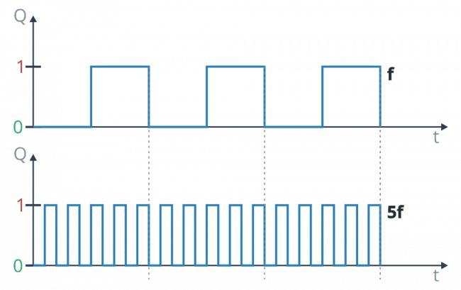 Dwa sygnały prostokątne o różnej częstotliwości.