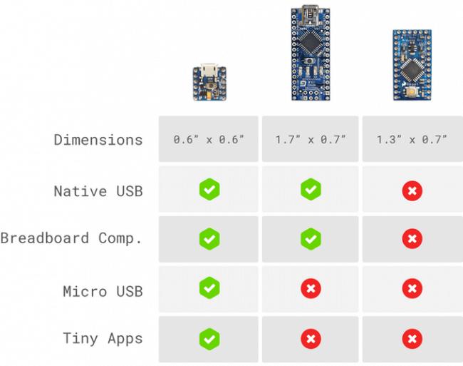 Porównanie Arduino PICO, Micro, Pro Mini.