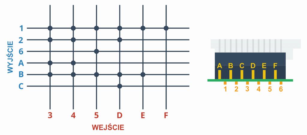 Matryca połączeń przycisków i opis złącza.