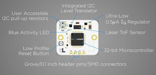 Budowa modułu TinyLIDAR.