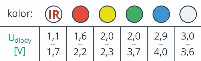 Napięcie przewodzenia diod w zależności od kolorów.