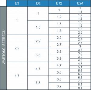 Tabela wartości szeregów E3, E6, E12 i E24.