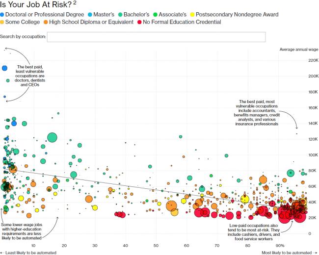 Najbardziej zagrożone profesje. Kolory reprezentują poziom edukacji, od doktoratu aż po brak formalnego wykształcenia. Interaktywna wersja wykresu dostępna jest na bloomberg.com