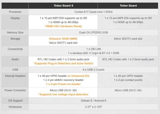 Porównanie płytek Tinker Board z wyszczególnionymi zmianami.