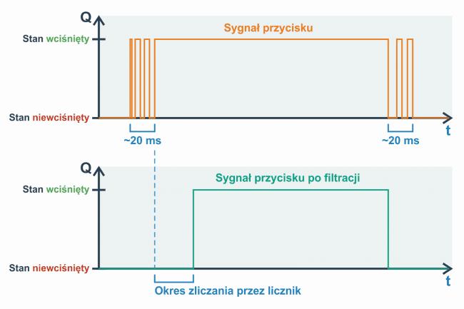 Filtrowanie drgań styków na FPGA w praktyce.