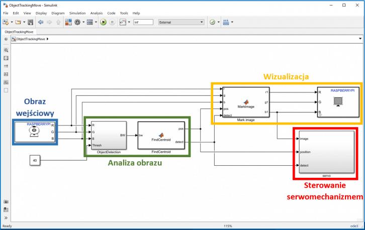 Model główny, prezentujący oprogramowanie stacji monitoringu.