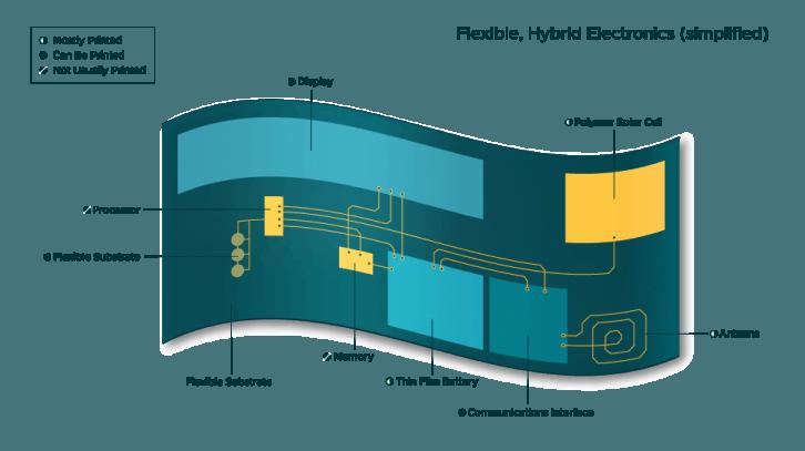 Przykład urządzenia FHE, w którym część komponentów jest drukowana.