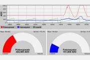 Arduino: jak rysować rozbudowane wykresy na żywo?