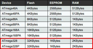 Fragment dokumentacji popularnego układu ATmega328 (znanego z Arduino UNO)
