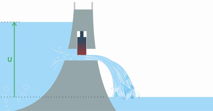 Napięcie przedstawione jako woda zebrana przed tamą - tzw. analogia wodna