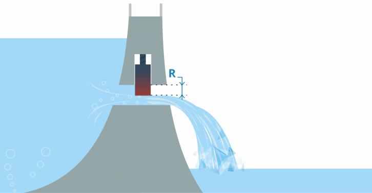 Rezystancja (opór) przedstawiony jako poziom otwarcia śluzy w tamie - przykład tzw. analogii wodnej.