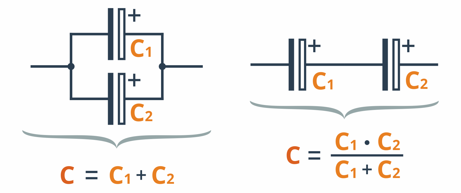 Łączenie równolegle kondensatorów (po lewej) oraz szeregowe (po prawej)