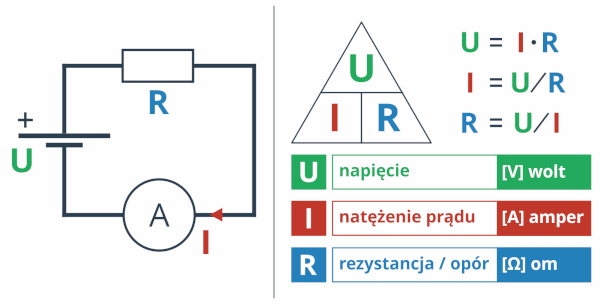 Prawo Ohma - wzór, schemat i przykładowe obliczenia