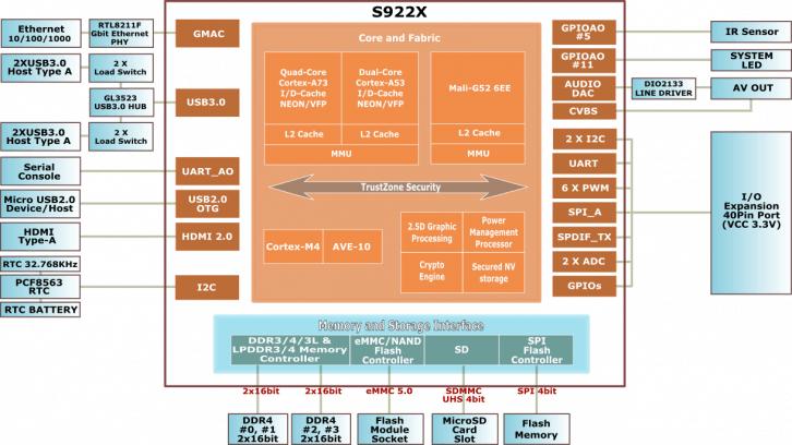 Wnętrze układu Amlogic S922X
