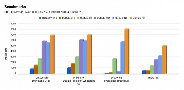 Porównanie wyników benchmarków stawia nowy komputer w bardzo dobrym świetle