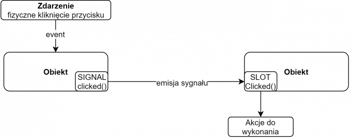 Przykładowe wykorzystanie mechanizmu sygnałów i slotów